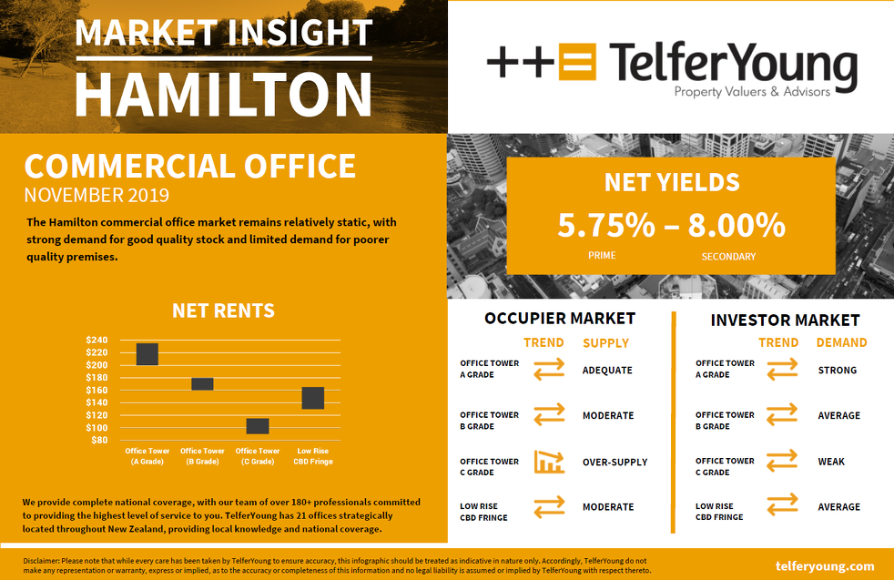 Hamilton Market Insights