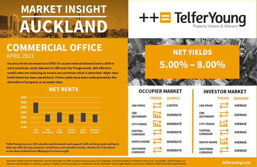 Auckland Market Insights